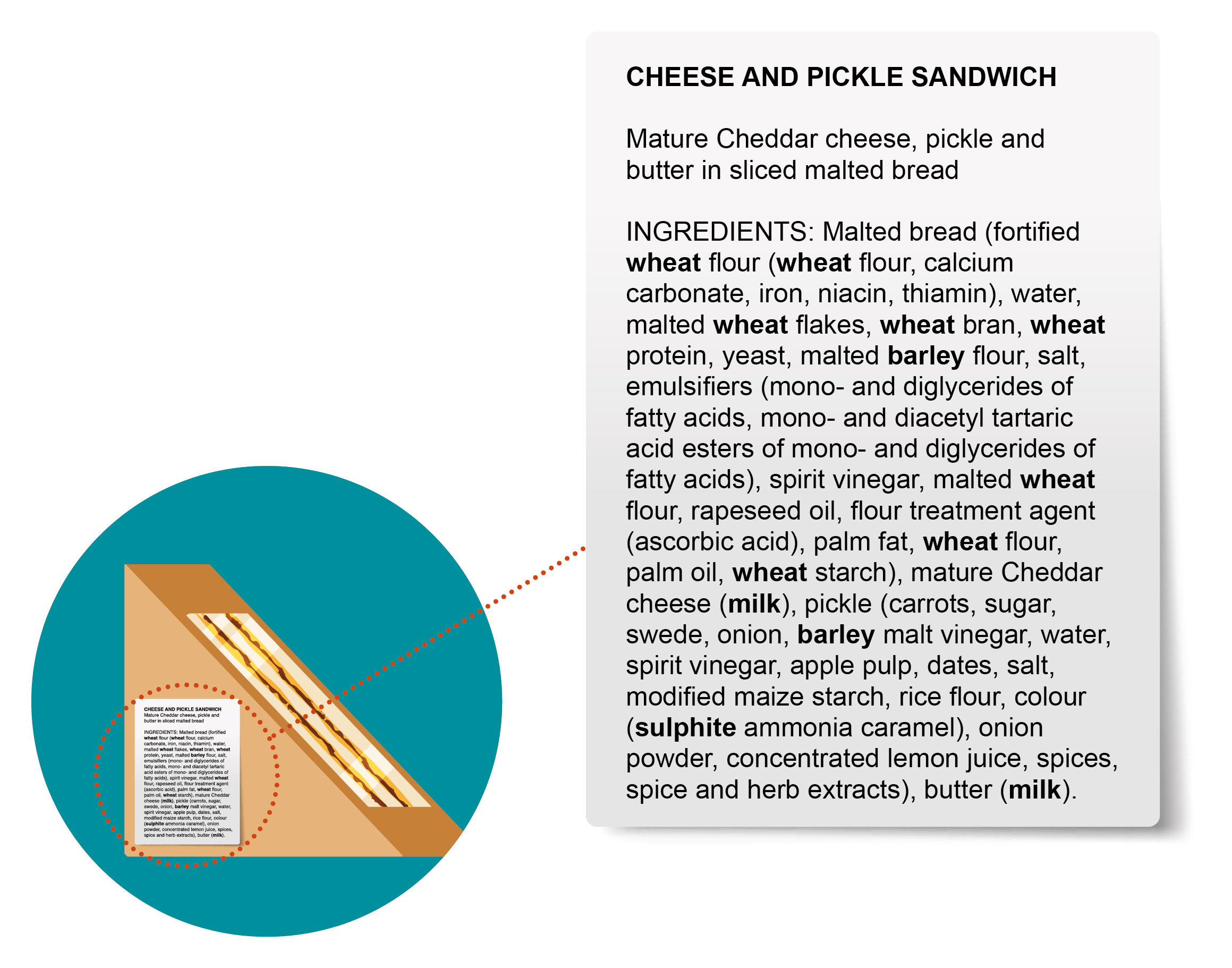 Example Label for PPDS Sandwiches -cheese and pickle